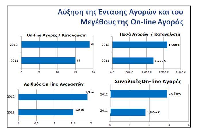 2.9 δις € αγορές οι Έλληνες για το 2012
